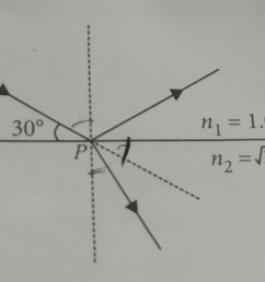 a beam of light reflects and refracts at point p as shown in the the diagram find the angle of refraction at point p n1 and n2 are refractive indices of  [ 2000 x 1431 Pixel ]
