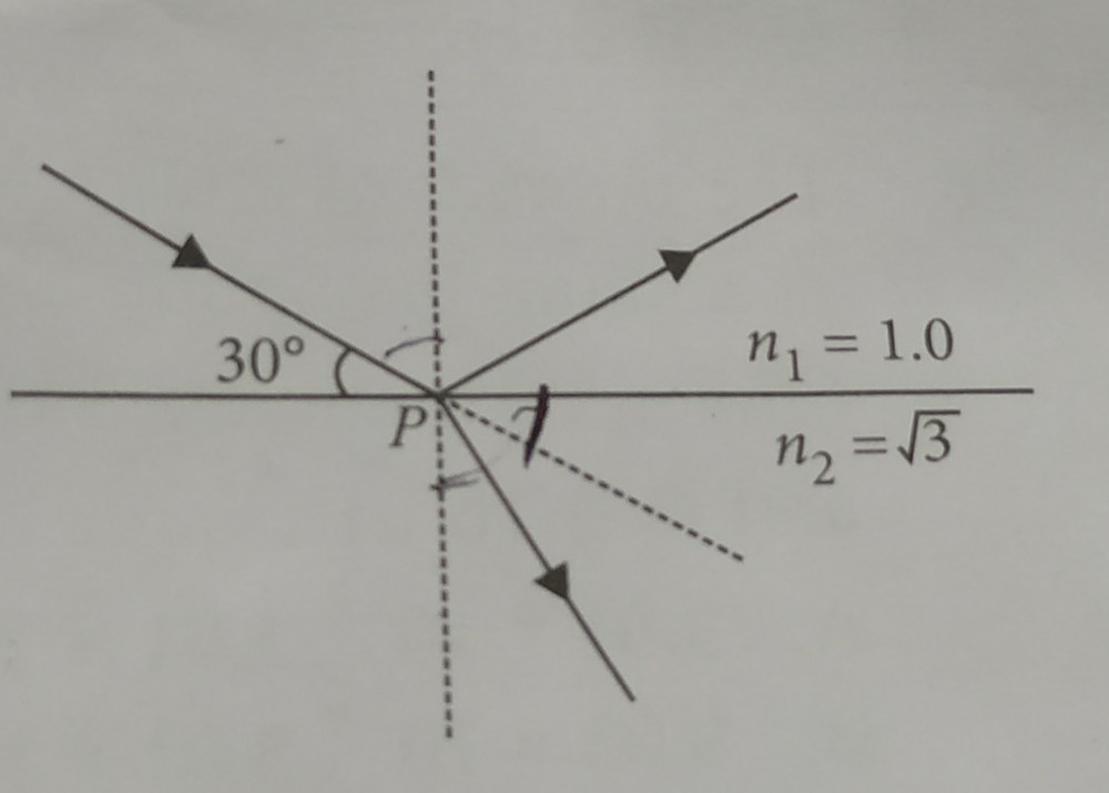 medium resolution of a beam of light reflects and refracts at point p as shown in the the diagram find the angle of refraction at point p n1 and n2 are refractive indices of