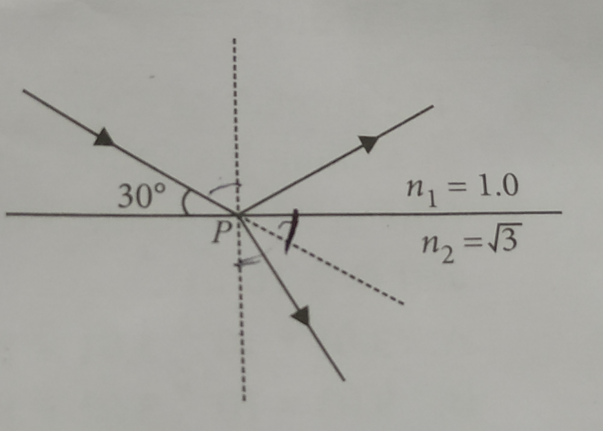hight resolution of a beam of light reflects and refracts at point p as shown in the the diagram find the angle of refraction at point p n1 and n2 are refractive indices of
