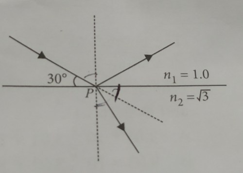 small resolution of a beam of light reflects and refracts at point p as shown in the the diagram find the angle of refraction at point p n1 and n2 are refractive indices of