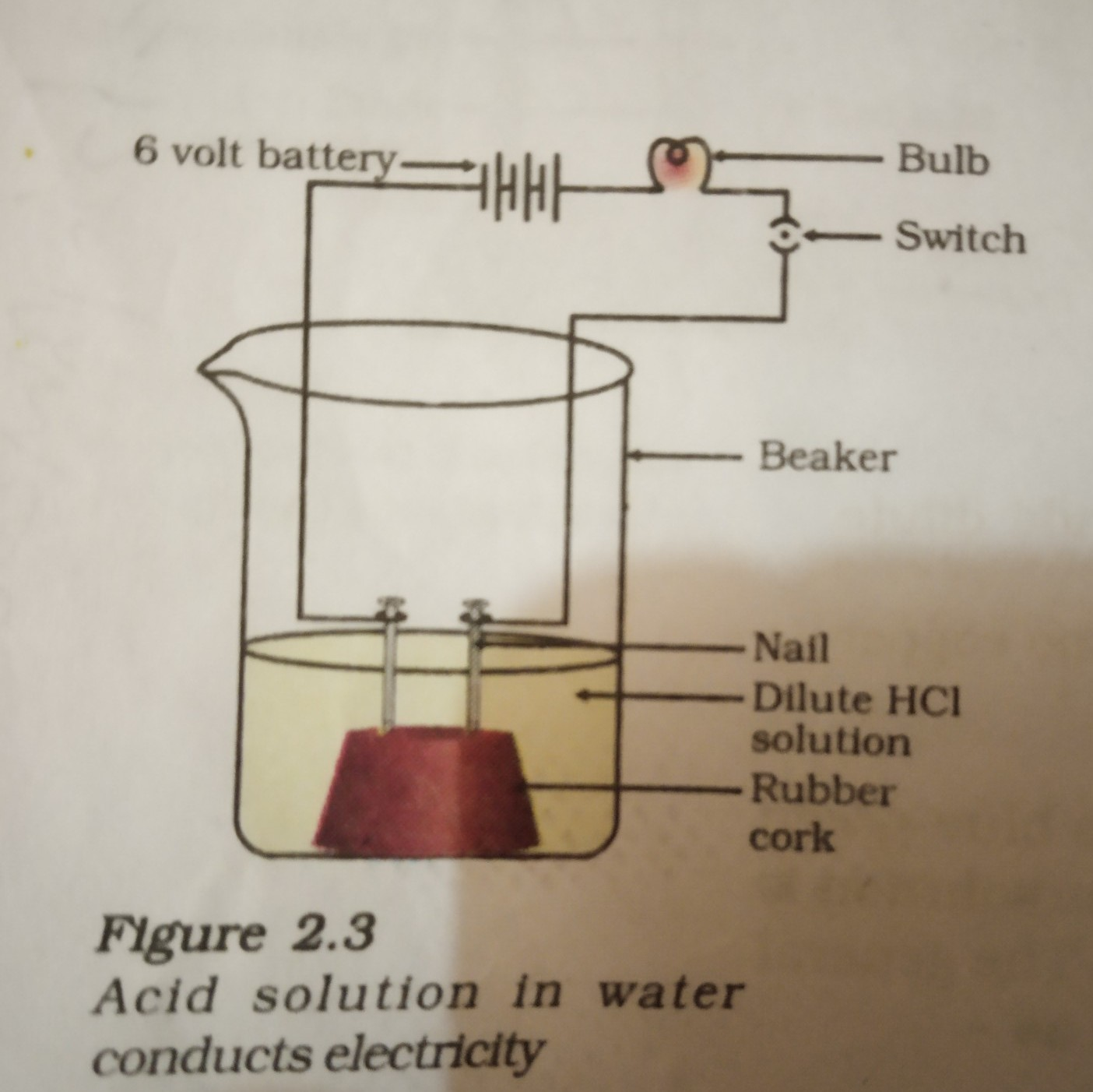 hight resolution of draw diagram of the apparatus used to demonstrate that acidic acid solution diagram