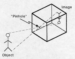How to make a pin hole camera? Please send with pictures