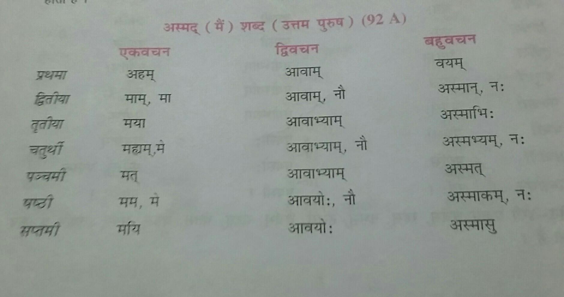 Asmad Ka Shabd Roop Kya Hai