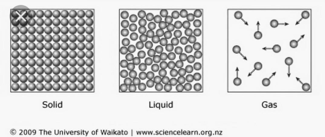 molecular structure of solid liquid and gas images black