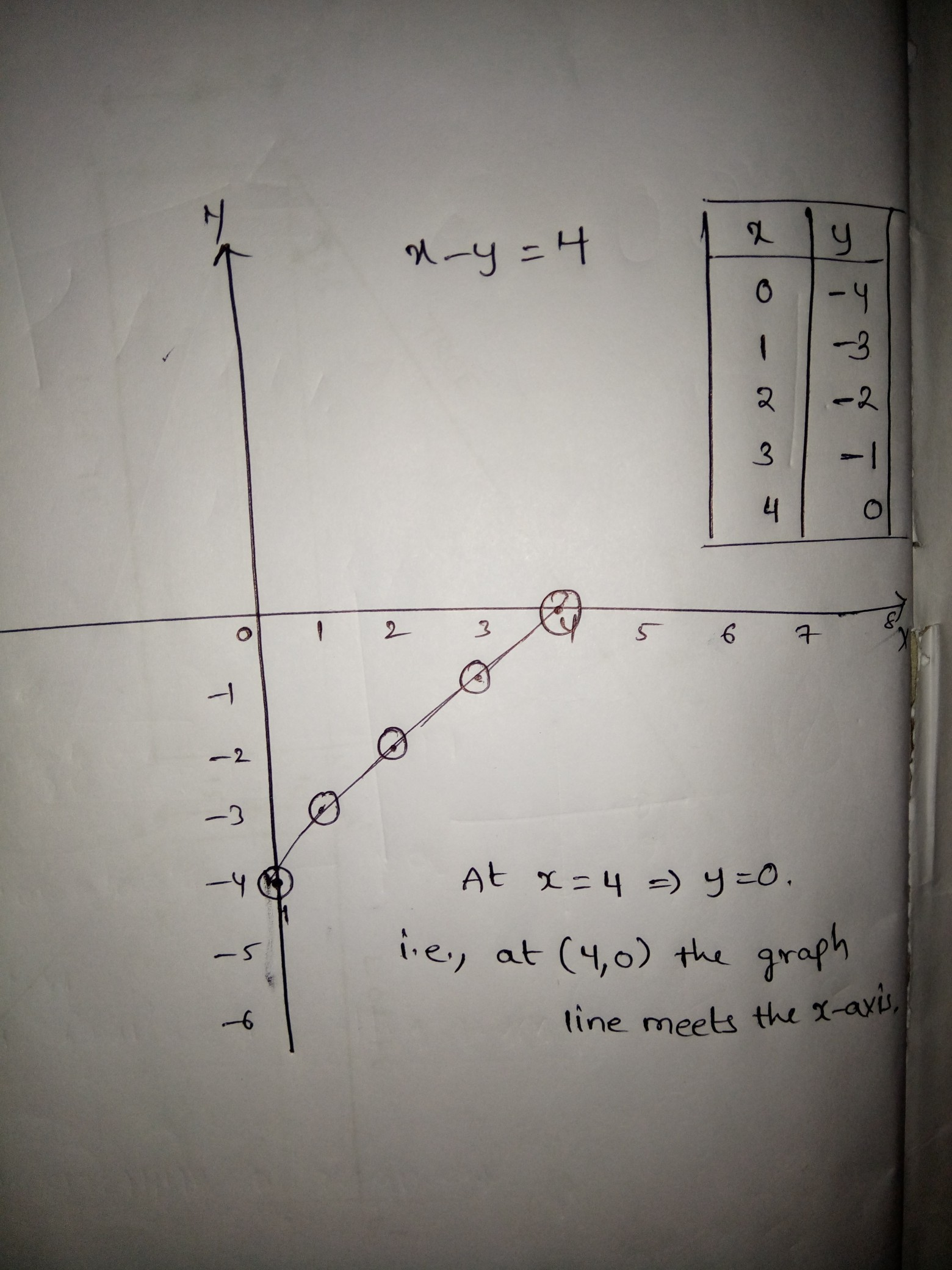 Draw The Graph Of The Equation X Y 4 From The Graph