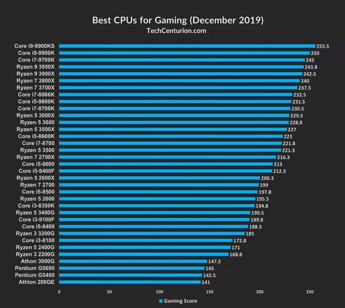أفضل معالج كمبيوتر للألعاب