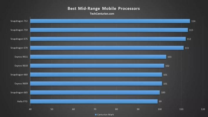 افضل المعالجات المتوسطة للهواتف الذكية 2019