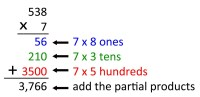 Multiplication Worksheets  Partial Products ...