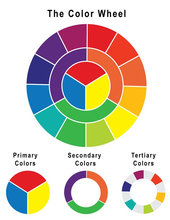 Sebutkan Warna Warna Primer : sebutkan, warna, primer, Warna, Komplementer