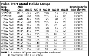 Venture Lighting, Ballast Technical Section  Remote Mounting