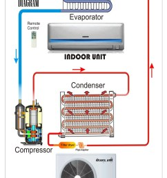 split wall piping diagram refrigeration air conditioning wiring diagram for a condensing unit [ 1592 x 2600 Pixel ]