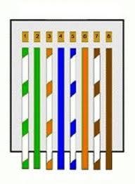 Urutan Warna Kabel Lan : urutan, warna, kabel, Susunan, Kabel, (STRAIGHT, CROSS), CNETWORKING