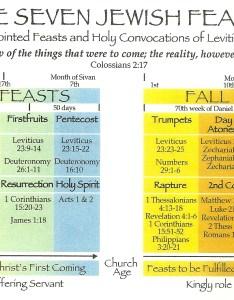 In leviticus the lord also overview of seven jewish feasts hiddeninjesus rh wordpress