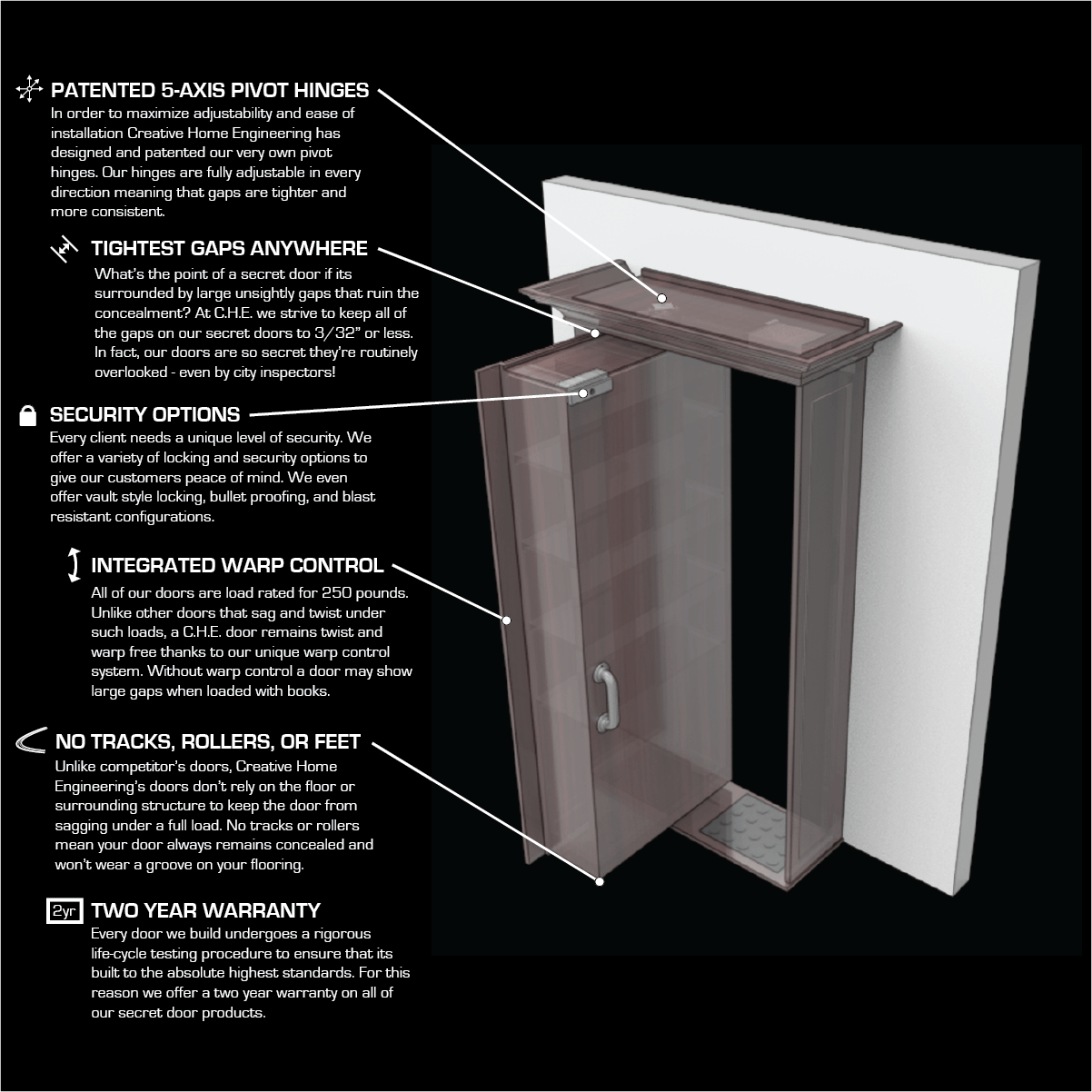 Anatomy Of Che Doors Creative Home Engineering