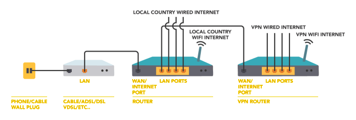 wired network cable diagram