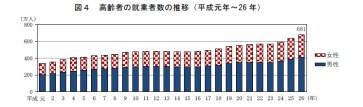 高齢者の雇用グラフ