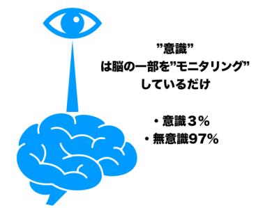 受動意識仮説