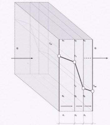 gradient-temperatura-prin-perete