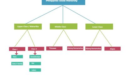 Philippine social hierarchy Archives chart Hierarchystructure com