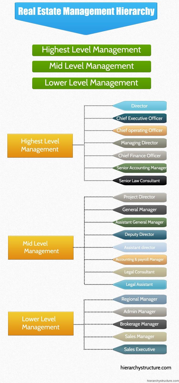 Real Estate Management Hierarchy  Hierarchystructurem