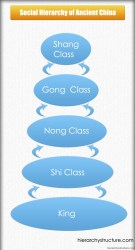 Social Hierarchy of Ancient China HierarchyStructure com