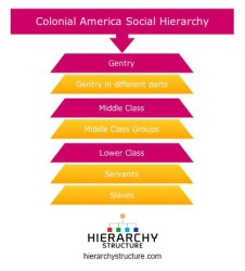 colonial social hierarchy america gentry chart