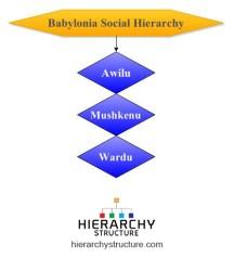 Social Hierarchy Mesopotamia