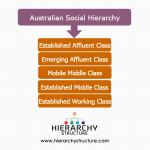 hierarchy social america australian dynasty han colonial byzantine marxist