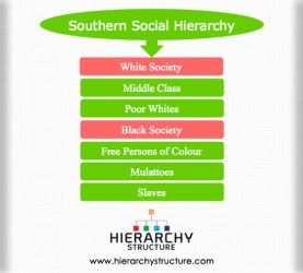 hierarchy social southern society hierarchystructure