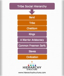 hierarchy tribe social structure band hierarchystructure