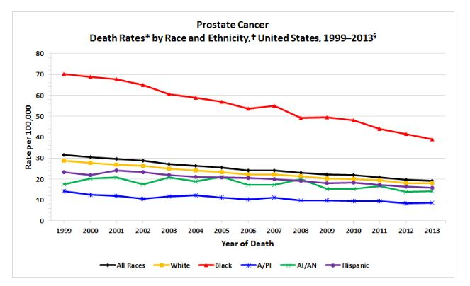 Prostate Cancer Death Rates Race Ethnicity