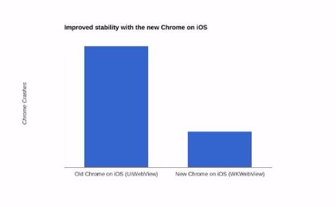 Chrome pour iOS devient enfin aussi bon que Safari