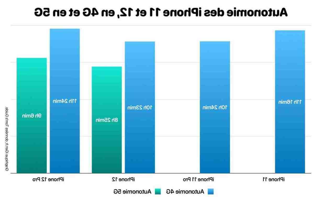 Quel téléphone compatible 5G ?