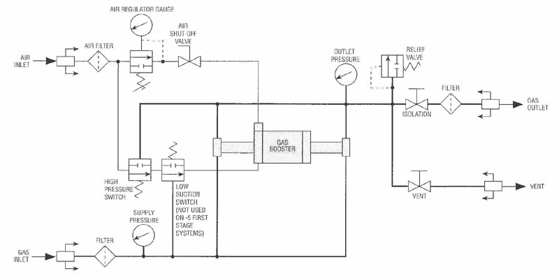 MTIG10-30-75-2, Gas Booster System On MAXPRO Technologies, Inc.