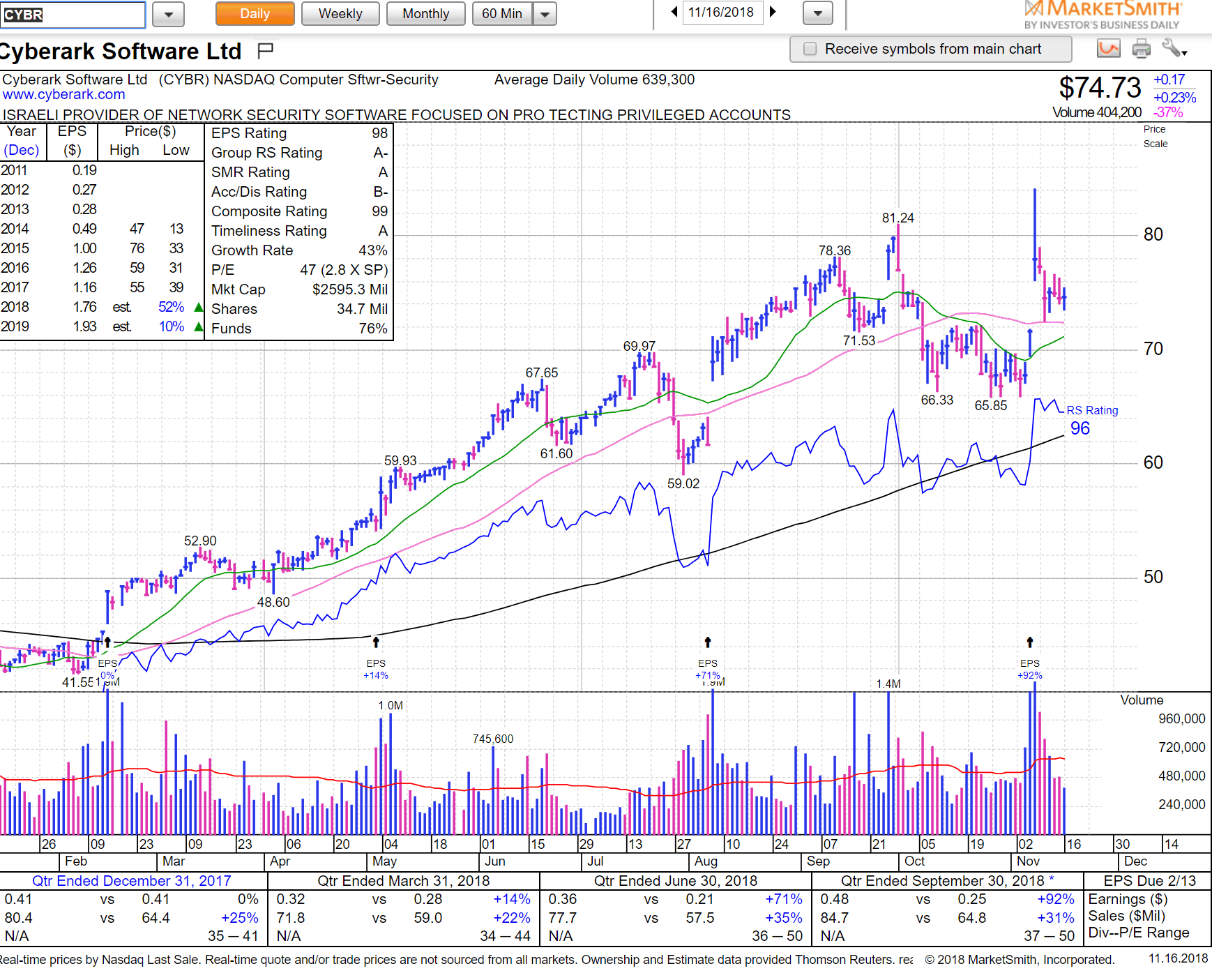 hight resolution of eeft 23 ibd held the 50sma on the pullback much better relative strength than the indices trade is against that low 108 for any swing great chart