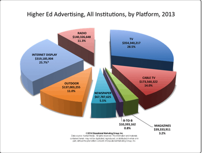Tv Advertising For Branding And Lead Generation In College