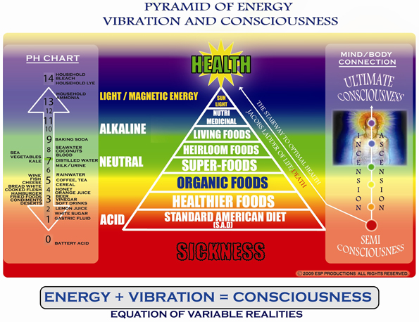 pyramidofenergyvibrationandconsciousweb