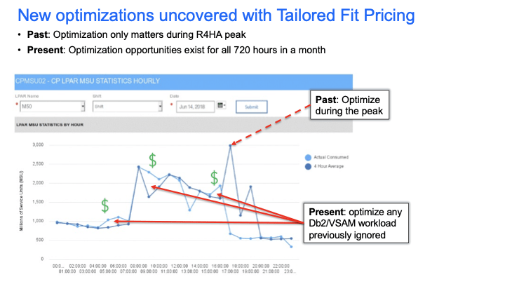 Optimization opportunities for Tailored Fit Pricing