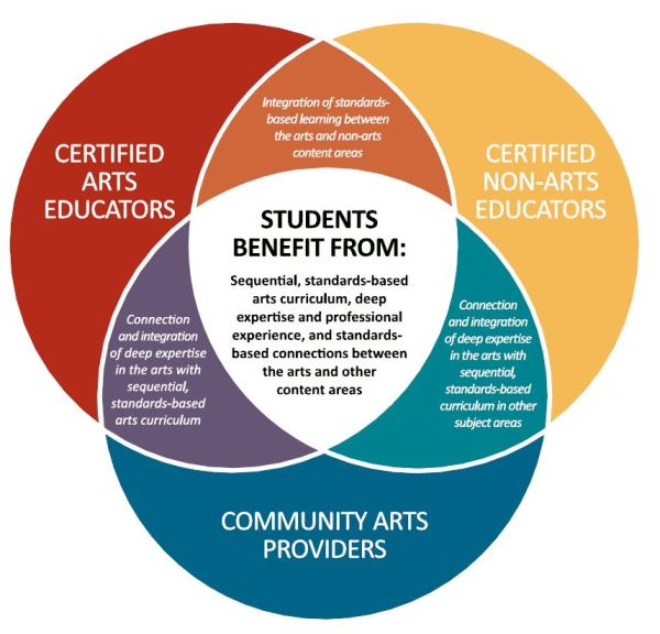 Arts Education America' Students Shared Endeavor