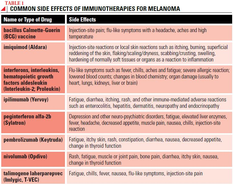 Side Effects - Society for Immunotherapy of Cancer (SITC)