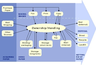 highgrove - streamlining document processes