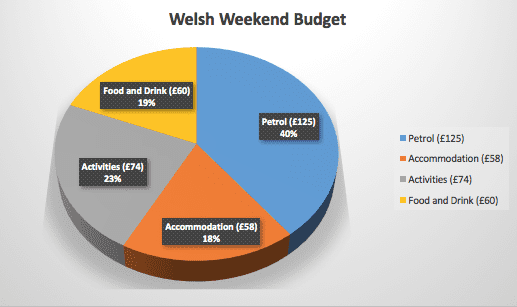Wales Budget