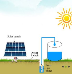Solar Water Pump | HighlandSolar