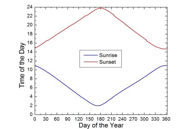 sunrise and sunset in Interior Alaska