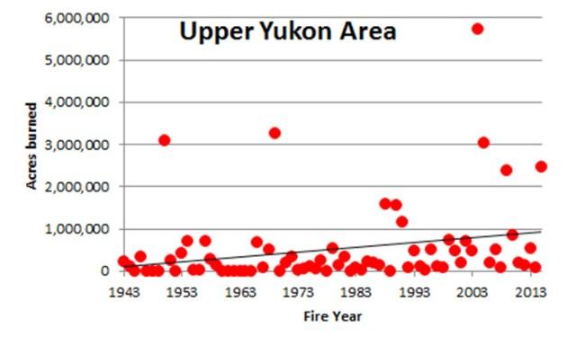 Alaska wildfires per year
