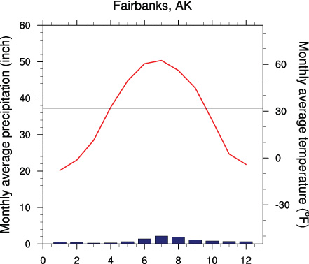 #FocusAlaska Mean monthly precipitation (blue) and temperature (red) at Fairbanks, AK