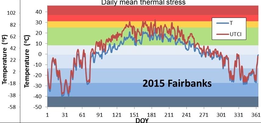 travel Alaska daily temperature in Fairbanks in 2015