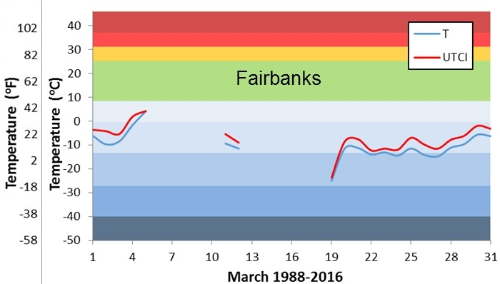 travel Alaska long term daily mean March temperature in Fairbanks