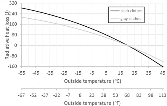 thermal behavior of clothes