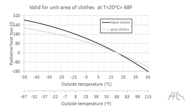 behavior of fabric heat loss as a function of outside temperature